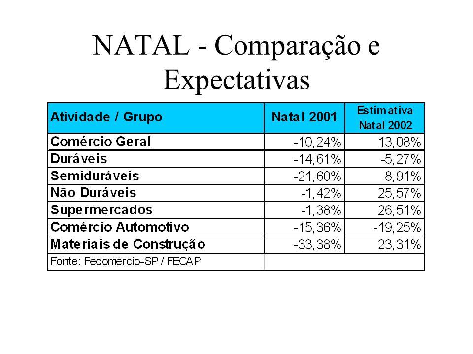 NATAL - Comparação e Expectativas
