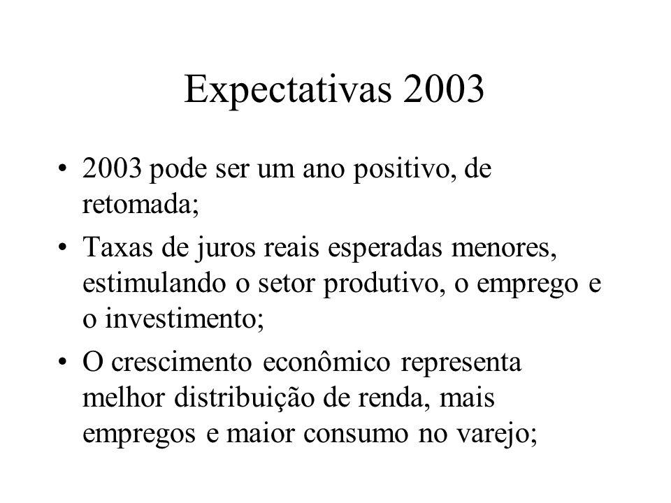 Expectativas 2003 2003 pode ser um ano positivo, de retomada; Taxas de juros reais esperadas menores, estimulando o setor produtivo, o emprego e o investimento; O crescimento econômico representa melhor distribuição de renda, mais empregos e maior consumo no varejo;