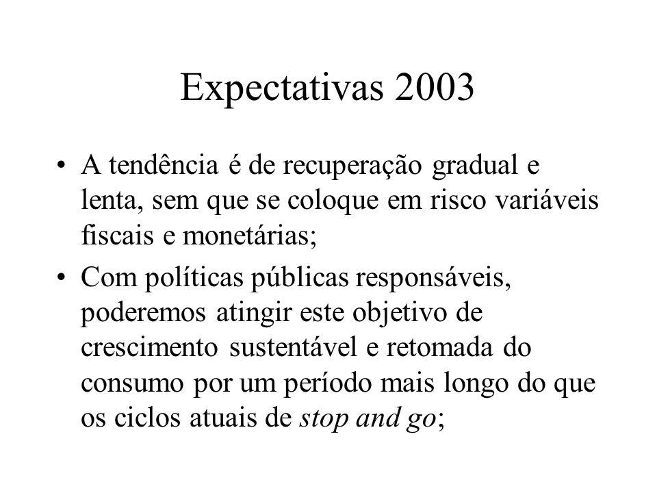 Expectativas 2003 A tendência é de recuperação gradual e lenta, sem que se coloque em risco variáveis fiscais e monetárias; Com políticas públicas responsáveis, poderemos atingir este objetivo de crescimento sustentável e retomada do consumo por um período mais longo do que os ciclos atuais de stop and go;