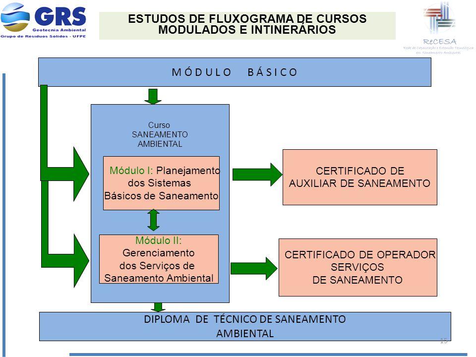 M Ó D U L O B Á S I C O Curso SANEAMENTO AMBIENTAL Módulo I: Planejamento dos Sistemas Básicos de Saneamento Módulo II: Gerenciamento dos Serviços de