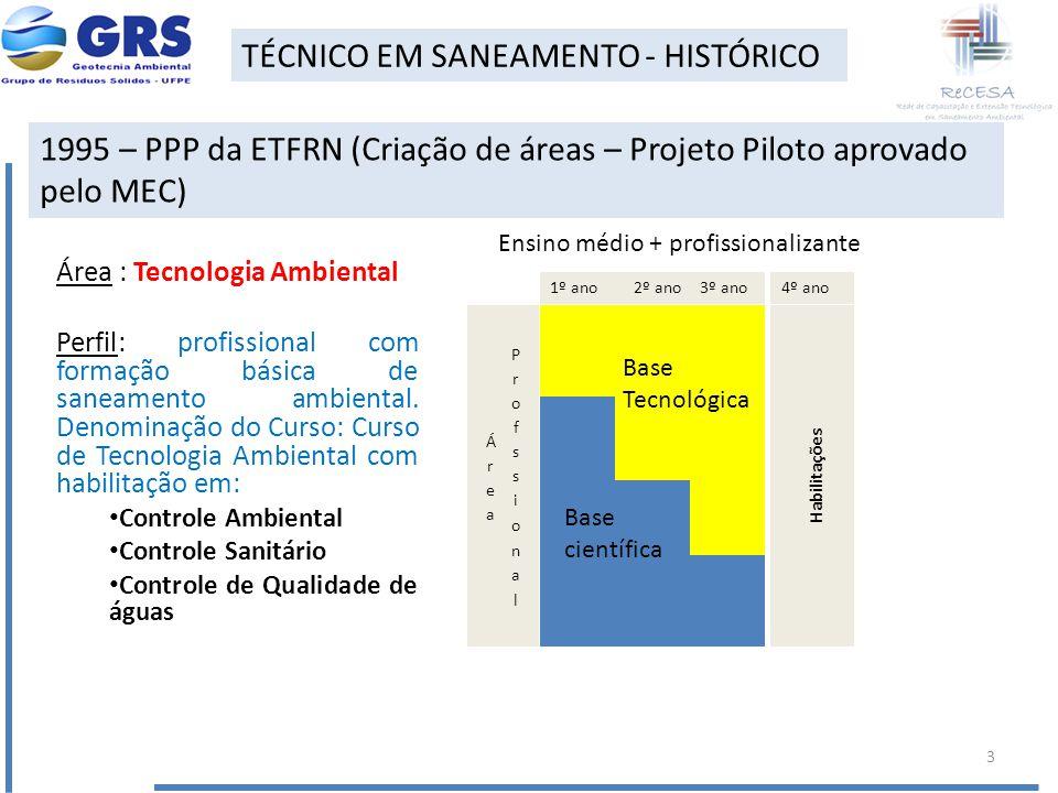 Área : Tecnologia Ambiental Perfil: profissional com formação básica de saneamento ambiental. Denominação do Curso: Curso de Tecnologia Ambiental com