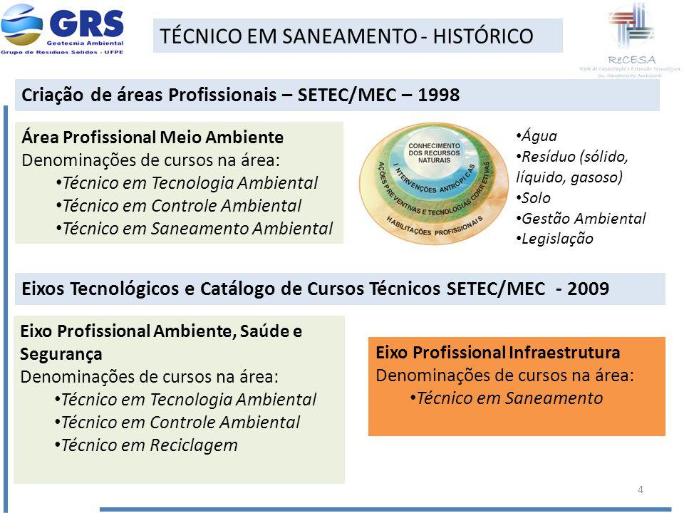 TÉCNICO EM SANEAMENTO - HISTÓRICO Criação de áreas Profissionais – SETEC/MEC – 1998 Área Profissional Meio Ambiente Denominações de cursos na área: Té