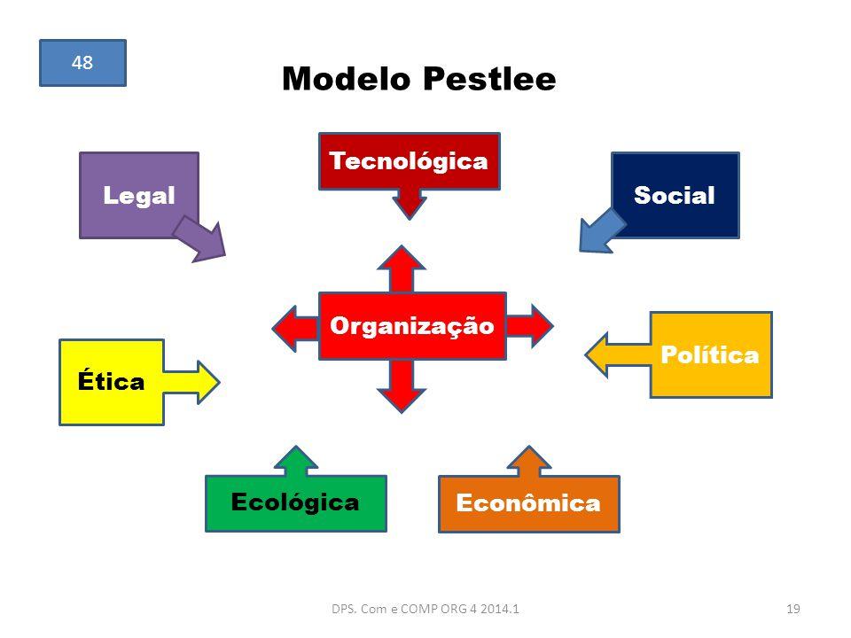 Modelo Pestlee Tecnológica LegalSocial Organização Ética Política Ecológica Econômica 19DPS. Com e COMP ORG 4 2014.1 48