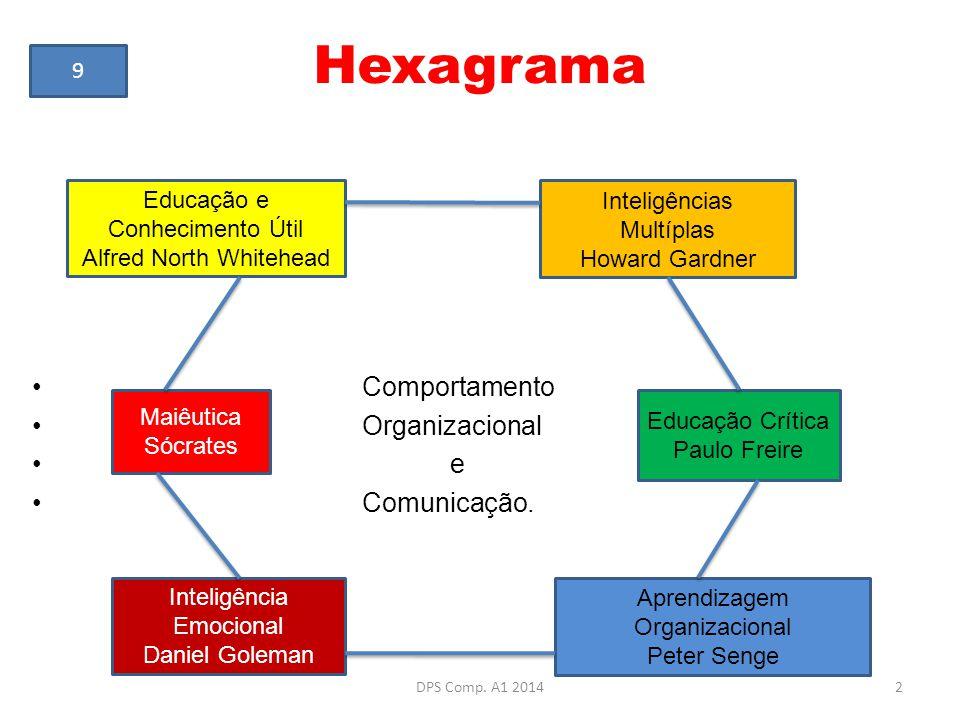 Hexagrama Comportamento Organizacional e Comunicação. Educação e Conhecimento Útil Alfred North Whitehead Maiêutica Sócrates Inteligência Emocional Da