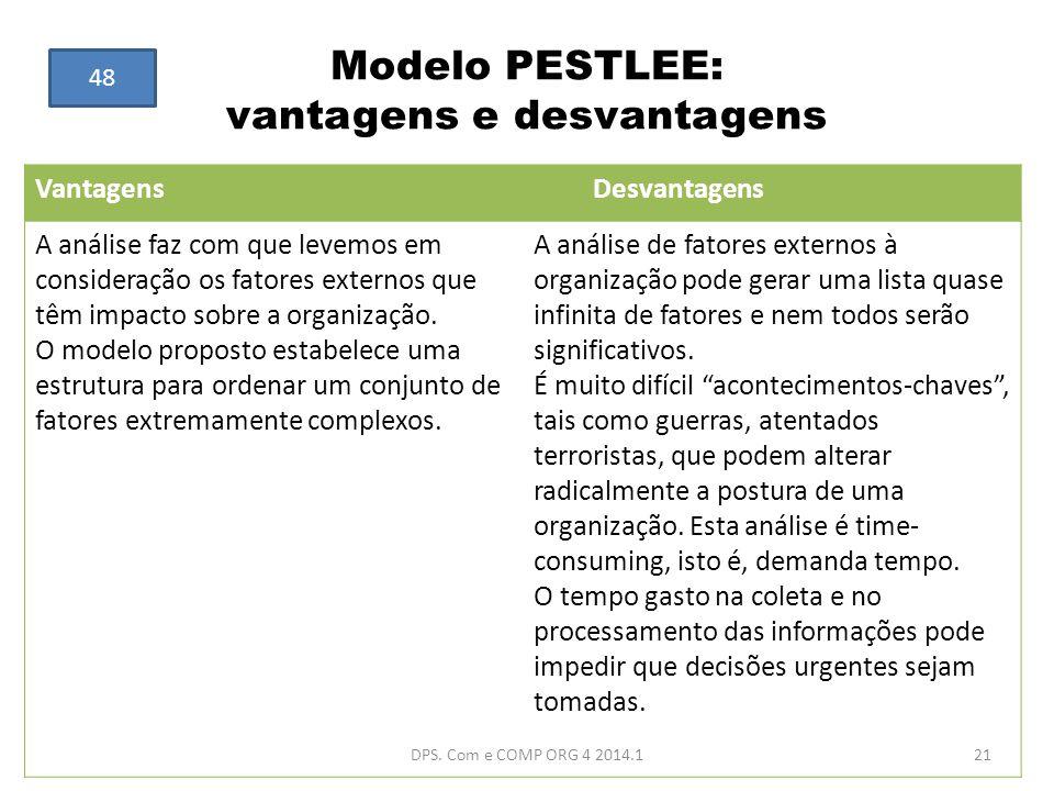 Modelo PESTLEE: vantagens e desvantagens Vantagens Desvantagens A análise faz com que levemos em consideração os fatores externos que têm impacto sobr