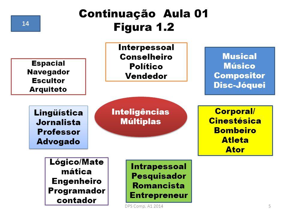Continuação Aula 01 Figura 1.2 Inteligências Múltiplas Inteligências Múltiplas Espacial Navegador Escultor Arquiteto Interpessoal Conselheiro Político