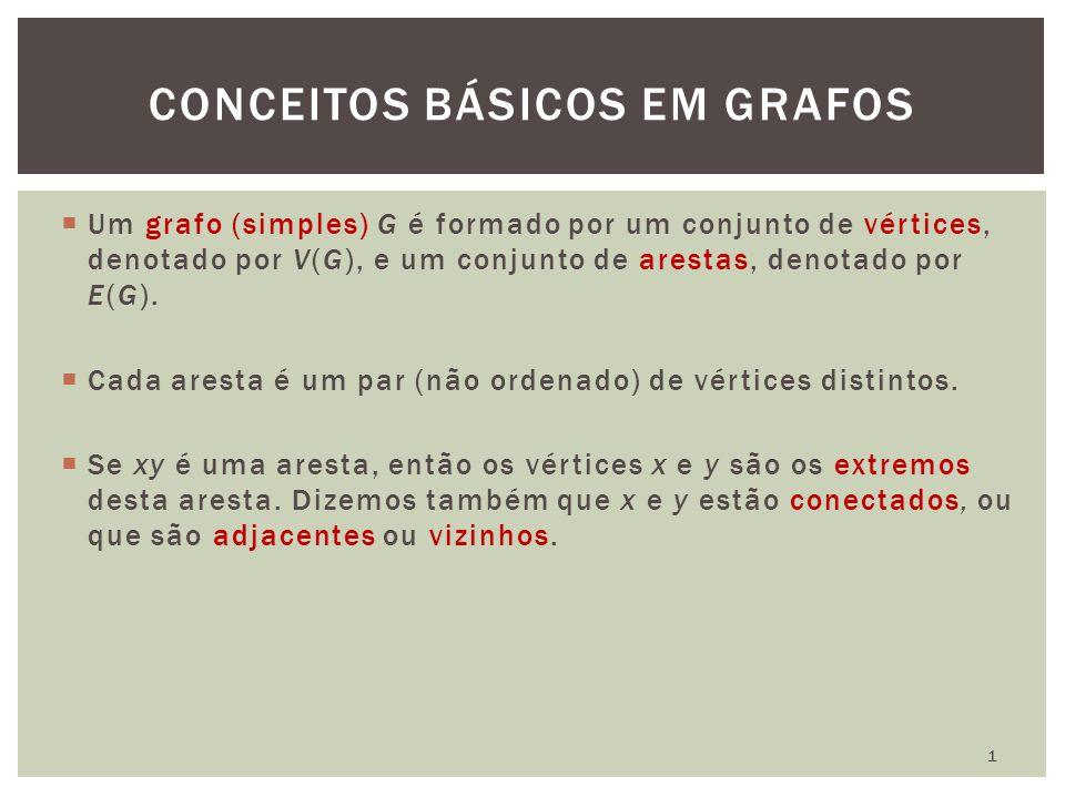  Um grafo (simples) G é formado por um conjunto de vértices, denotado por V(G), e um conjunto de arestas, denotado por E(G).  Cada aresta é um par (