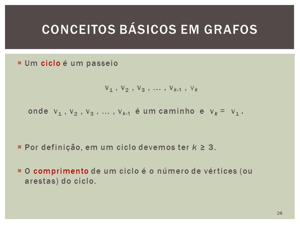  Um ciclo é um passeio v 1, v 2, v 3,..., v k-1, v k onde v 1, v 2, v 3,..., v k-1 é um caminho e v k = v 1.  Por definição, em um ciclo devemos ter