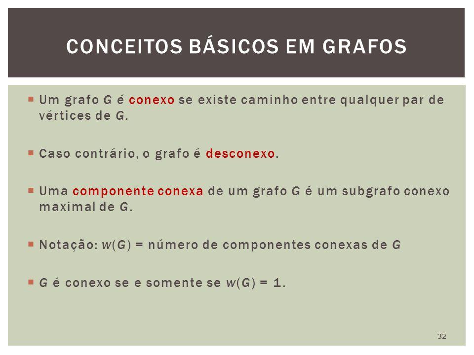  Um grafo G é conexo se existe caminho entre qualquer par de vértices de G.  Caso contrário, o grafo é desconexo.  Uma componente conexa de um graf