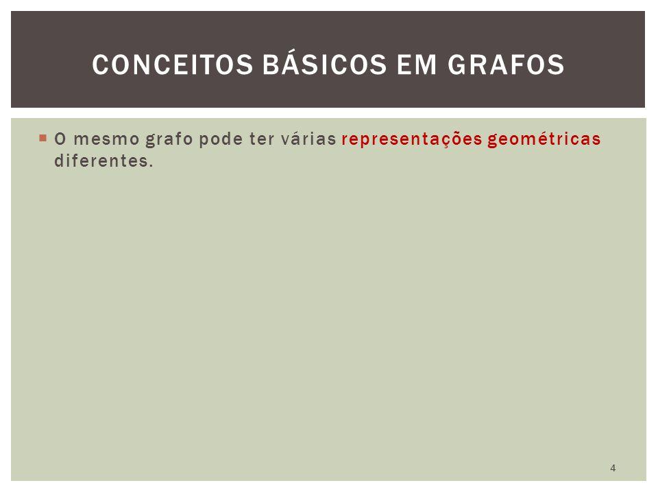  O mesmo grafo pode ter várias representações geométricas diferentes. CONCEITOS BÁSICOS EM GRAFOS 4