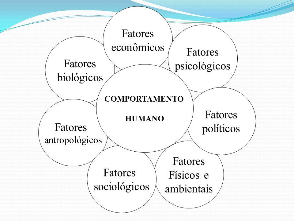 Fatores biológicos Fatores antropológicos Fatores econômicos Fatores psicológicos Fatores Físicos e ambientais Fatores políticos Fatores sociológicos