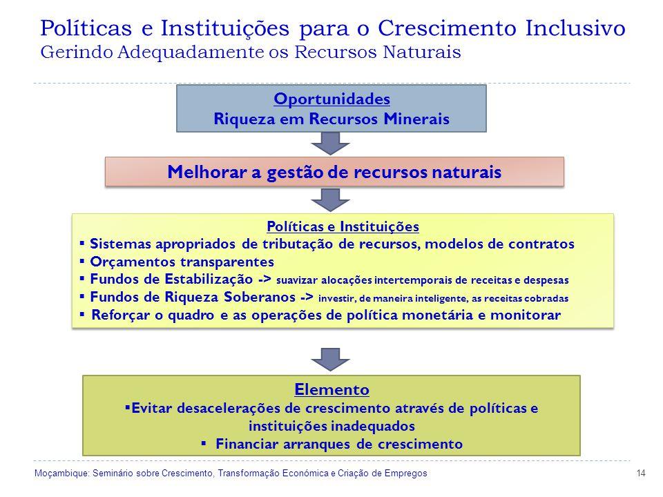 Políticas e Instituições para o Crescimento Inclusivo Gerindo Adequadamente os Recursos Naturais 14 Oportunidades Riqueza em Recursos Minerais Melhorar a gestão de recursos naturais Políticas e Instituições  Sistemas apropriados de tributação de recursos, modelos de contratos  Orçamentos transparentes  Fundos de Estabilização -> suavizar alocações intertemporais de receitas e despesas  Fundos de Riqueza Soberanos -> investir, de maneira inteligente, as receitas cobradas  Reforçar o quadro e as operações de política monetária e monitorar Políticas e Instituições  Sistemas apropriados de tributação de recursos, modelos de contratos  Orçamentos transparentes  Fundos de Estabilização -> suavizar alocações intertemporais de receitas e despesas  Fundos de Riqueza Soberanos -> investir, de maneira inteligente, as receitas cobradas  Reforçar o quadro e as operações de política monetária e monitorar Elemento  Evitar desacelerações de crescimento através de políticas e instituições inadequados  Financiar arranques de crescimento Moçambique: Seminário sobre Crescimento, Transformação Económica e Criação de Empregos