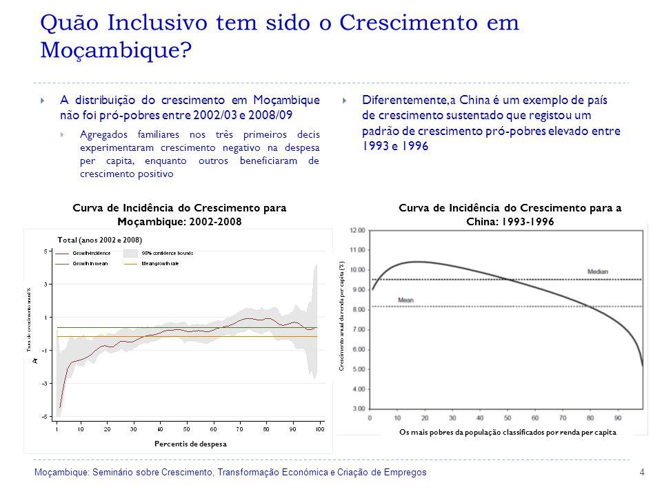  A distribuição do crescimento em Moçambique não foi pró-pobres entre 2002/03 e 2008/09  Agregados familiares nos três primeiros decis experimentaram crescimento negativo na despesa per capita, enquanto outros beneficiaram de crescimento positivo  Diferentemente, a China é um exemplo de país de crescimento sustentado que registou um padrão de crescimento pró-pobres elevado entre 1993 e 1996 Total (anos 2002 e 2008) Curva de Incidência do Crescimento para a China: 1993-1996 Percentis de despesa Taxa de crescimento anual % 4Moçambique: Seminário sobre Crescimento, Transformação Económica e Criação de Empregos Curva de Incidência do Crescimento para Moçambique: 2002-2008 Os mais pobres da população classificados por renda per capita Crescimento anual da renda per capita (%) Quão Inclusivo tem sido o Crescimento em Moçambique