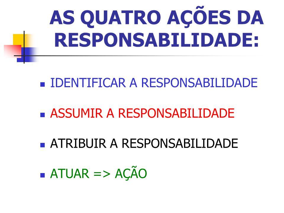 AS QUATRO AÇÕES DA RESPONSABILIDADE: IDENTIFICAR A RESPONSABILIDADE ASSUMIR A RESPONSABILIDADE ATRIBUIR A RESPONSABILIDADE ATUAR => AÇÃO