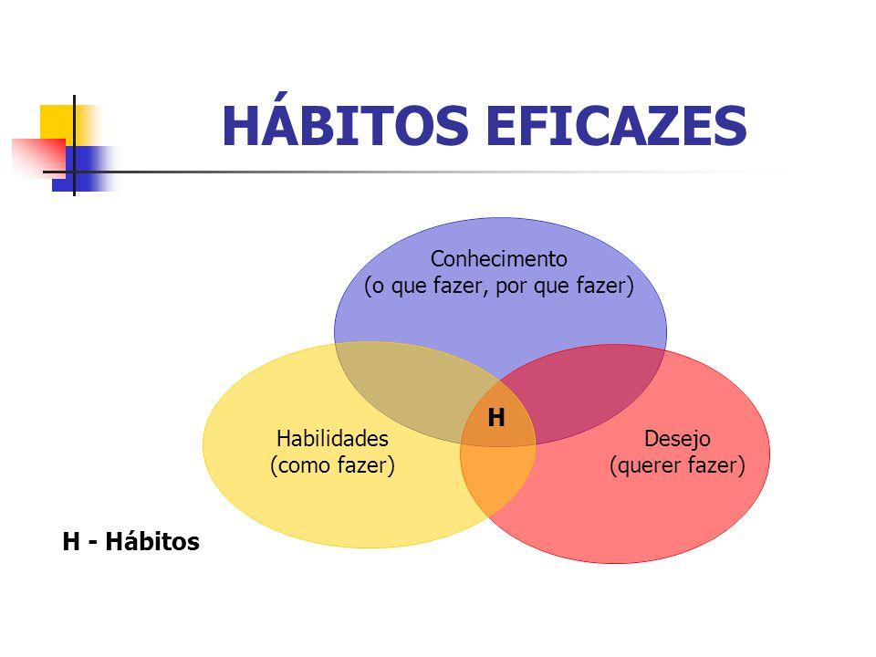 HÁBITOS EFICAZES Conhecimento (o que fazer, por que fazer) Desejo (querer fazer) Habilidades (como fazer) H H - Hábitos