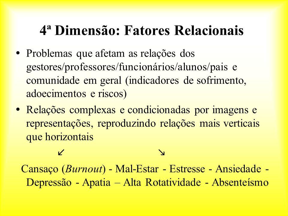 4ª Dimensão: Fatores Relacionais  Problemas que afetam as relações dos gestores/professores/funcionários/alunos/pais e comunidade em geral (indicadores de sofrimento, adoecimentos e riscos)  Relações complexas e condicionadas por imagens e representações, reproduzindo relações mais verticais que horizontais  Cansaço (Burnout) - Mal-Estar - Estresse - Ansiedade - Depressão - Apatia – Alta Rotatividade - Absenteísmo
