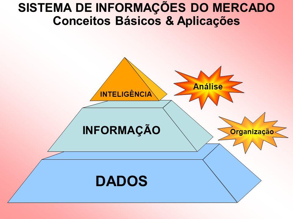 DADOS Organização Análise INFORMAÇÃO INTELIGÊNCIA SISTEMA DE INFORMAÇÕES DO MERCADO Conceitos Básicos & Aplicações