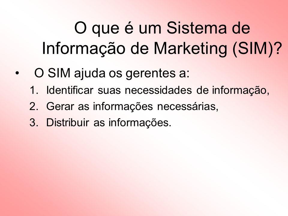 O que é um Sistema de Informação de Marketing (SIM).