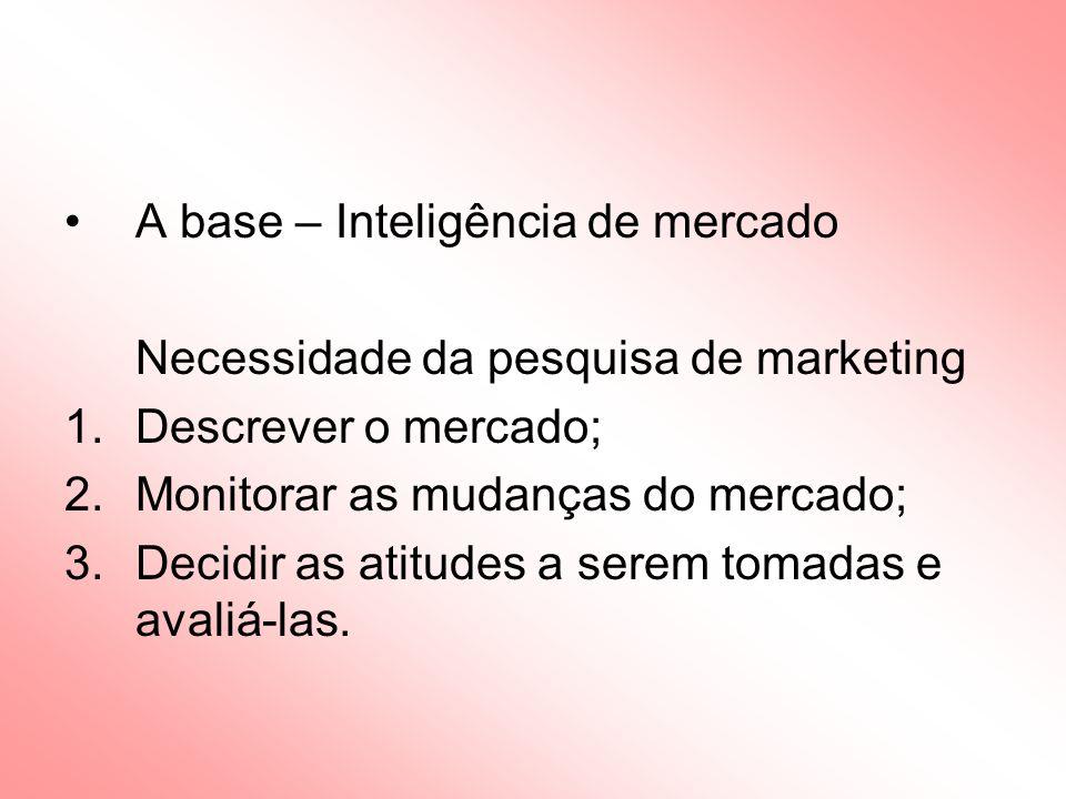 Análise/Comparação/Avaliação Informação de marketing Experiência interna Dados do mercado obtidos pela equipe de vendas Pesquisa de marketing