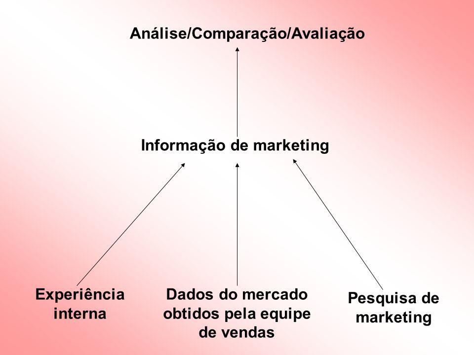 3.Informações estatísticas e de produto - estatísticas governamentais; 4.Informações dos consumidores - Demográficas, psicográficas e comportamentais.l