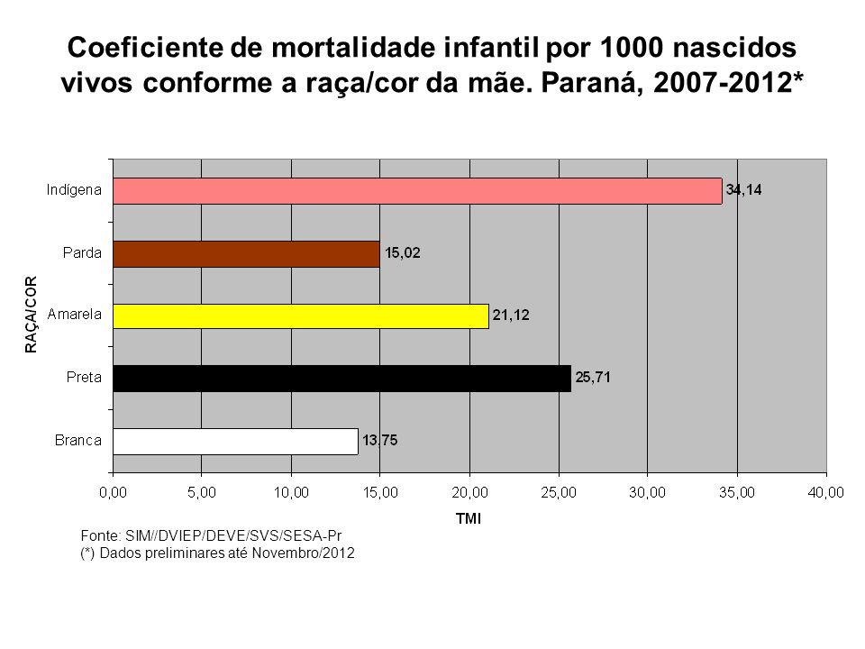 Coeficiente de mortalidade infantil por 1000 nascidos vivos conforme a raça/cor da mãe. Paraná, 2007-2012* Fonte: SIM//DVIEP/DEVE/SVS/SESA-Pr (*) Dado
