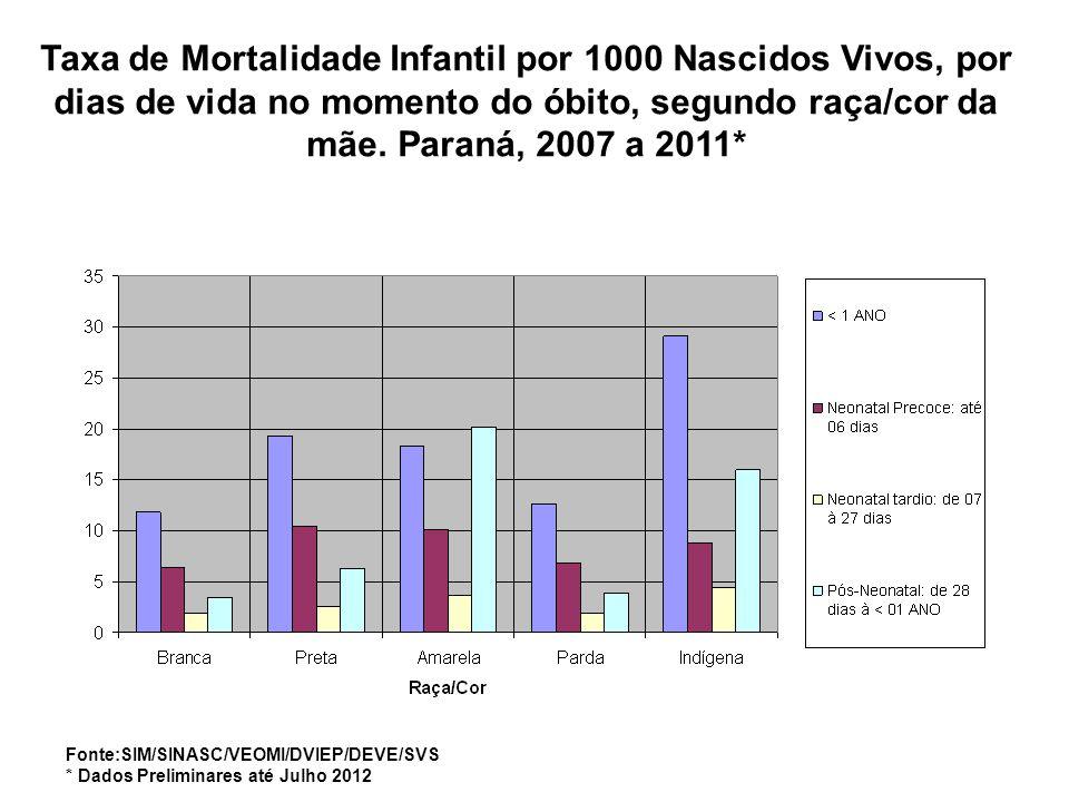 Taxa de Mortalidade Infantil por 1000 Nascidos Vivos, por dias de vida no momento do óbito, segundo raça/cor da mãe. Paraná, 2007 a 2011* Fonte:SIM/SI