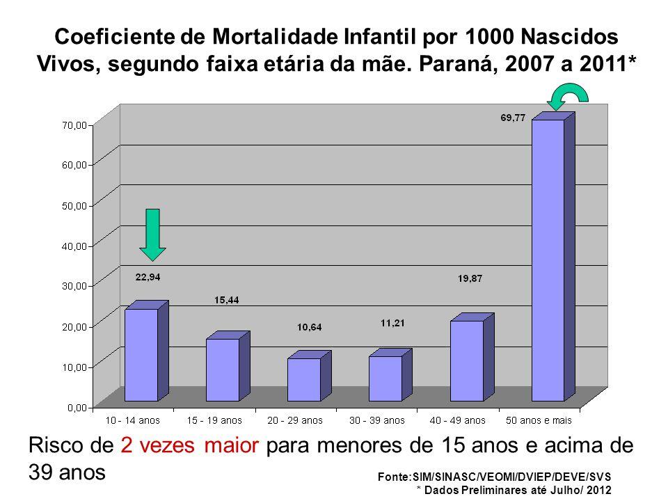 Coeficiente de Mortalidade Infantil por 1000 Nascidos Vivos, segundo faixa etária da mãe. Paraná, 2007 a 2011* Fonte:SIM/SINASC/VEOMI/DVIEP/DEVE/SVS *