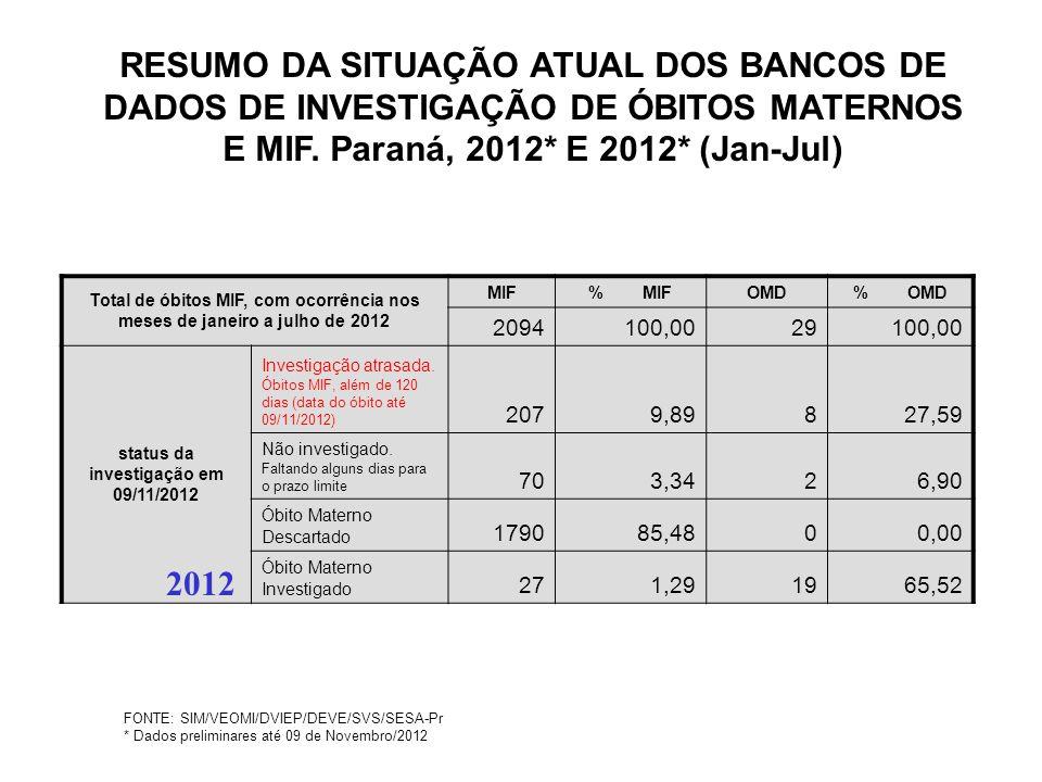 FONTE: SIM/VEOMI/DVIEP/DEVE/SVS/SESA-Pr * Dados preliminares até 09 de Novembro/2012 RESUMO DA SITUAÇÃO ATUAL DOS BANCOS DE DADOS DE INVESTIGAÇÃO DE Ó