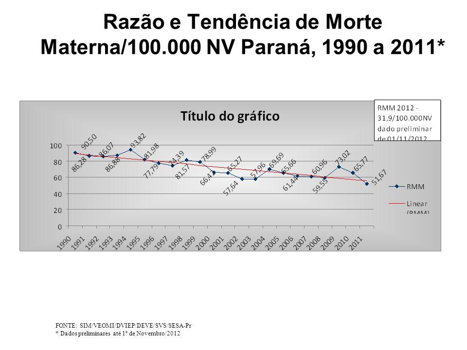 Razão e Tendência de Morte Materna/100.000 NV Paraná, 1990 a 2011* FONTE: SIM/VEOMI/DVIEP/DEVE/SVS/SESA-Pr * Dados preliminares até 1º de Novembro/201
