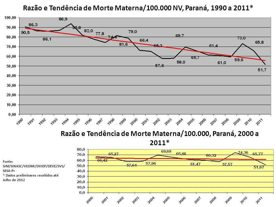 Razão e Tendência de Morte Materna/100.000 NV, Paraná, 1990 a 2011* Fonte: SIM/SINASC/VEOMI/DVIEP/DEVE/SVS/ SESA-Pr * Dados preliminares recebidos até