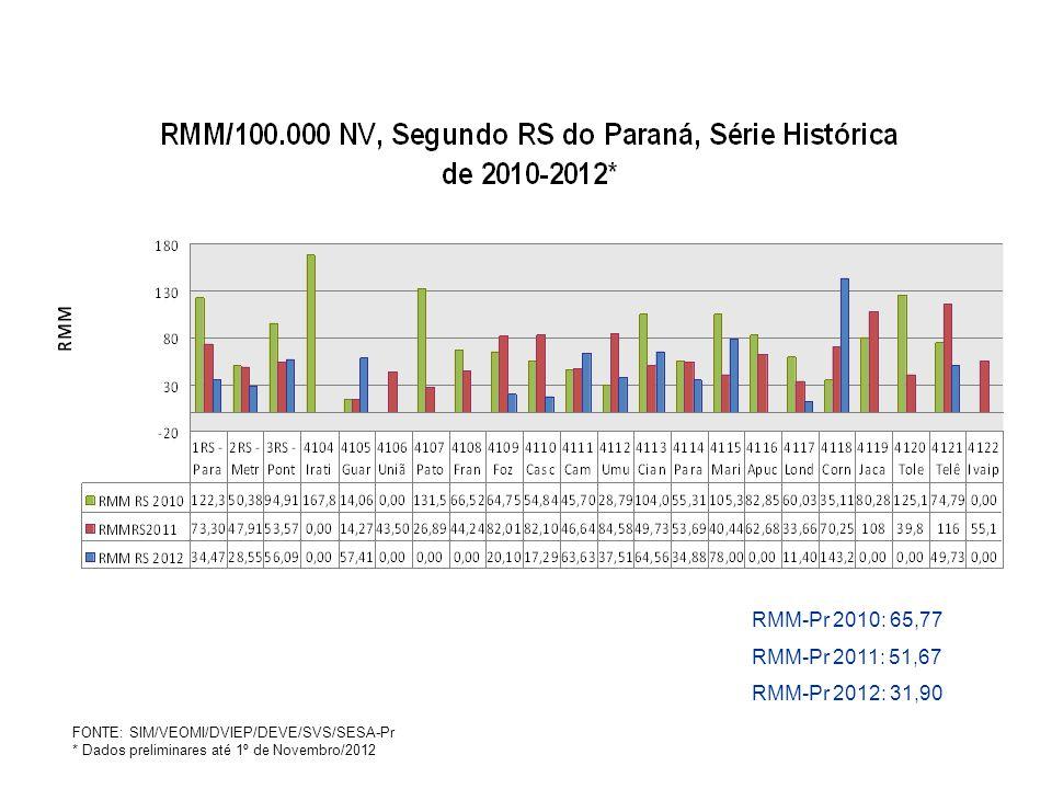 RMM-Pr 2010: 65,77 RMM-Pr 2011: 51,67 RMM-Pr 2012: 31,90 FONTE: SIM/VEOMI/DVIEP/DEVE/SVS/SESA-Pr * Dados preliminares até 1º de Novembro/2012