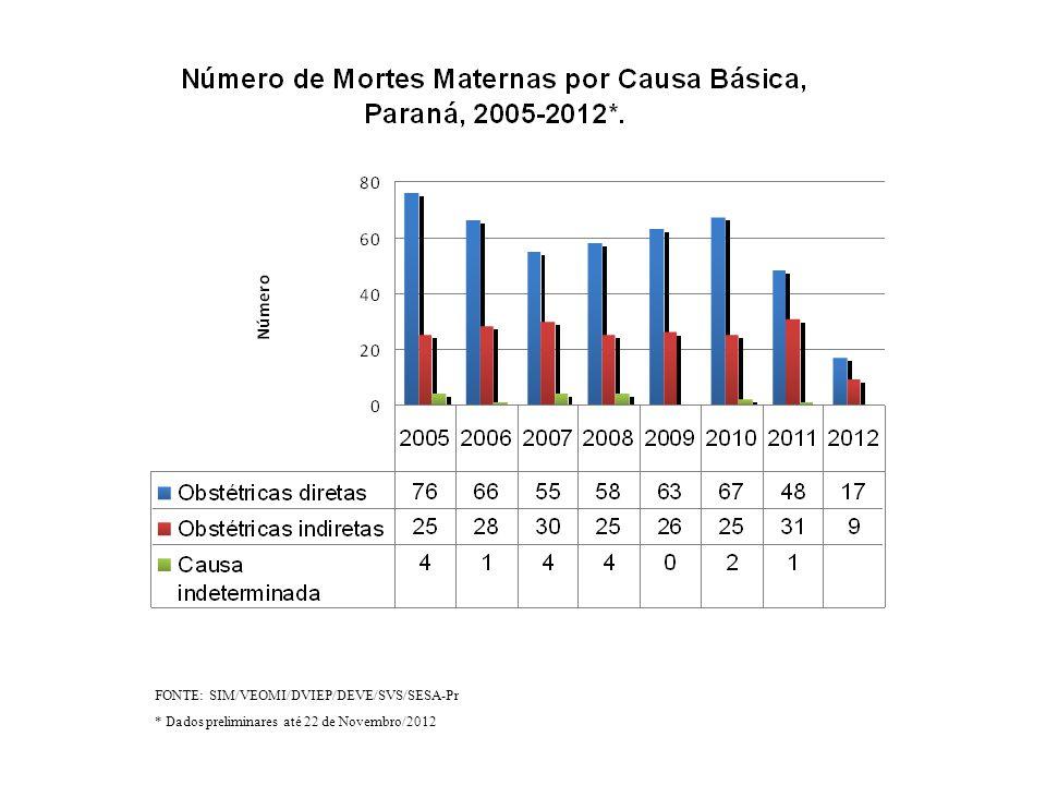 FONTE: SIM/VEOMI/DVIEP/DEVE/SVS/SESA-Pr * Dados preliminares até 22 de Novembro/2012