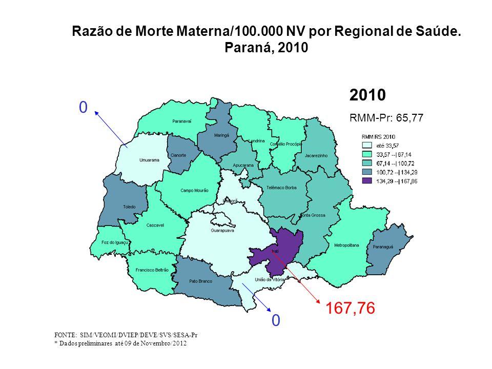 Razão de Morte Materna/100.000 NV por Regional de Saúde. Paraná, 2010 FONTE: SIM/VEOMI/DVIEP/DEVE/SVS/SESA-Pr * Dados preliminares até 09 de Novembro/