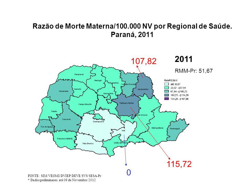 Razão de Morte Materna/100.000 NV por Regional de Saúde. Paraná, 2011 FONTE: SIM/VEOMI/DVIEP/DEVE/SVS/SESA-Pr * Dados preliminares até 09 de Novembro/