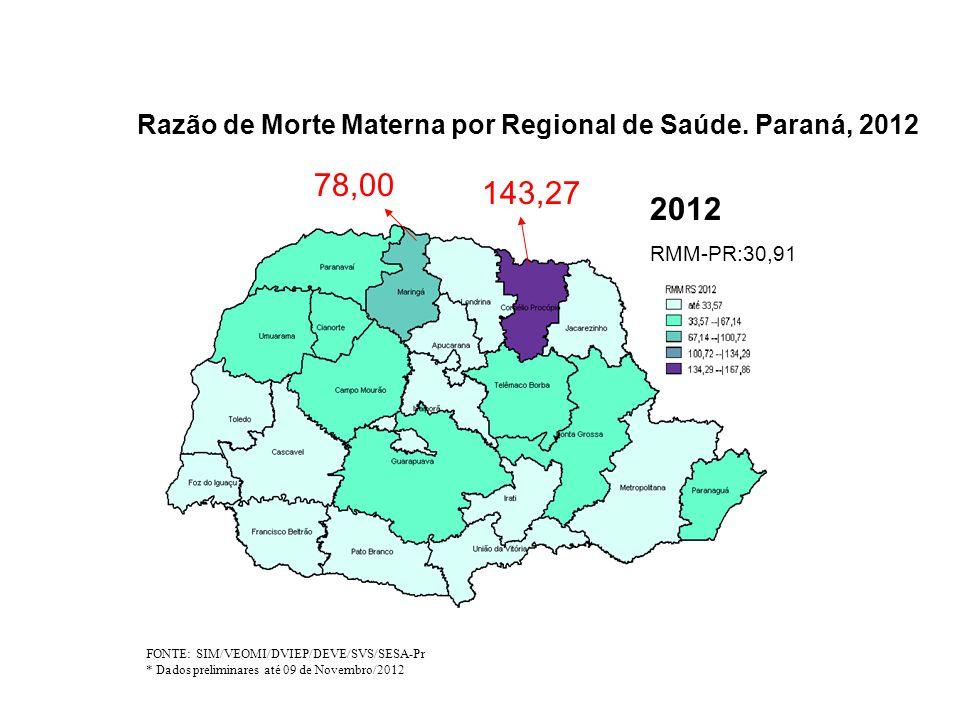 Razão de Morte Materna por Regional de Saúde. Paraná, 2012 FONTE: SIM/VEOMI/DVIEP/DEVE/SVS/SESA-Pr * Dados preliminares até 09 de Novembro/2012 2012 R
