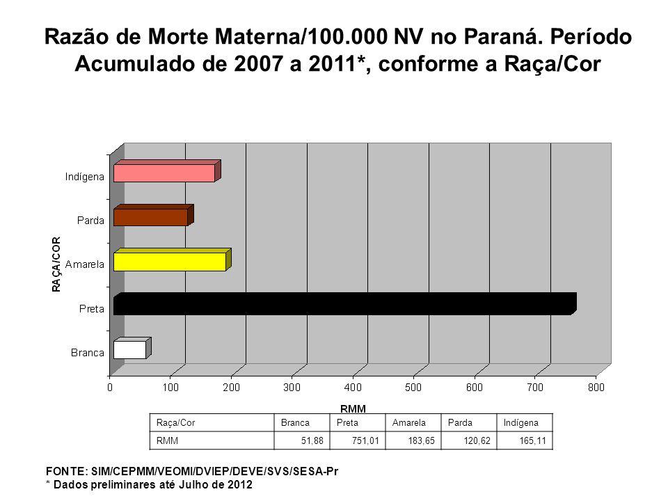 Raça/CorBrancaPretaAmarelaPardaIndígena RMM51,88751,01183,65120,62165,11 Razão de Morte Materna/100.000 NV no Paraná. Período Acumulado de 2007 a 2011