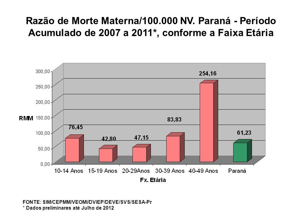 FONTE: SIM/CEPMM/VEOMI/DVIEP/DEVE/SVS/SESA-Pr * Dados preliminares até Julho de 2012 Razão de Morte Materna/100.000 NV. Paraná - Período Acumulado de