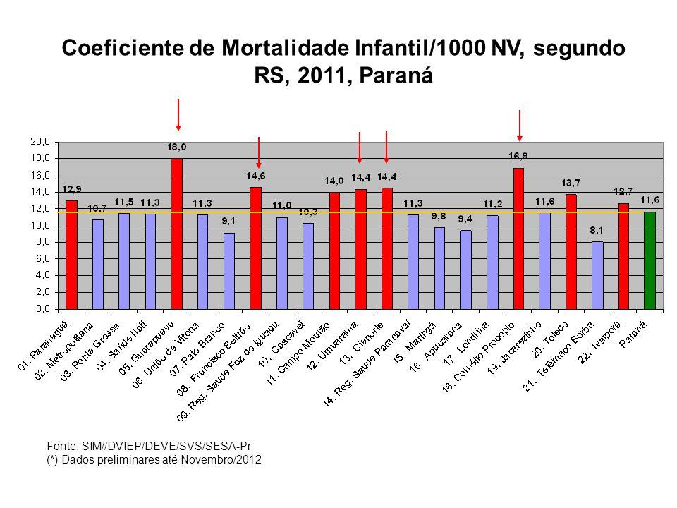 Coeficiente de Mortalidade Infantil/1000 NV, para filhos de mães na faixa etária de 10 à 14 anos, Paraná – 2011* Fonte:SIM/SINASC/VEOMI/DVIEP/DEVE/SVS * Dados Preliminares até Julho 2012