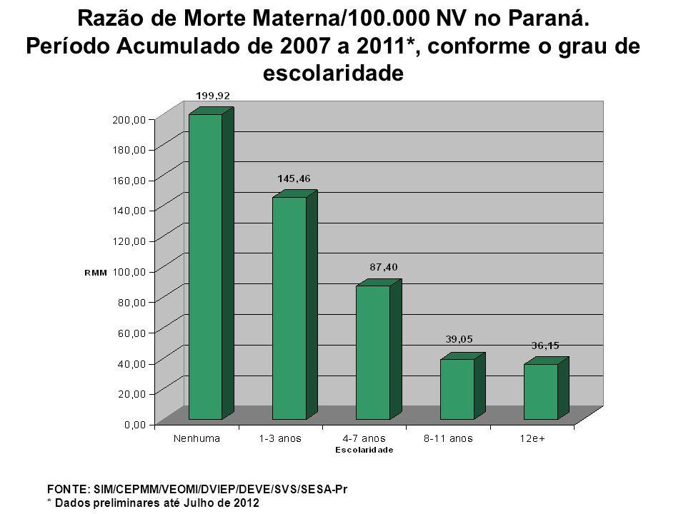 Razão de Morte Materna/100.000 NV no Paraná. Período Acumulado de 2007 a 2011*, conforme o grau de escolaridade FONTE: SIM/CEPMM/VEOMI/DVIEP/DEVE/SVS/