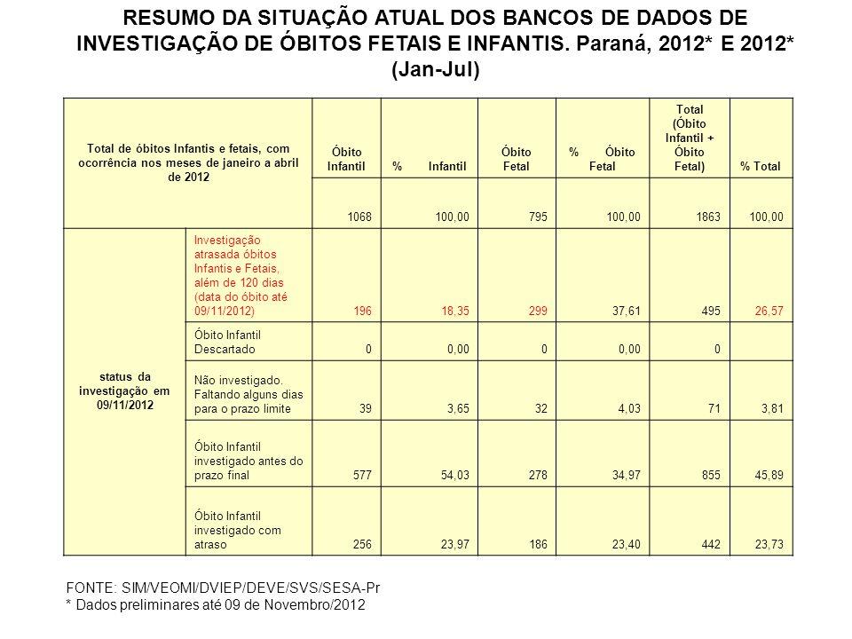Total de óbitos Infantis e fetais, com ocorrência nos meses de janeiro a abril de 2012 Óbito Infantil% Infantil Óbito Fetal % Óbito Fetal Total (Óbito