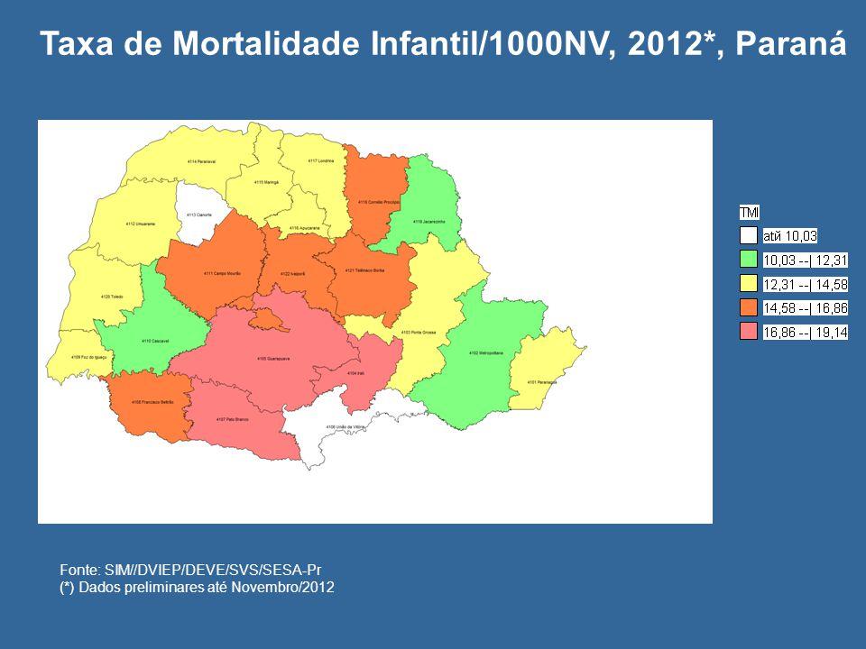 Fonte:SIM/SINASC/VEOMI/DVIEP/DEVE/SVS * Dados Preliminares até Julho/ 2012 CMI mães analfabetas é 5,2 vezes maior que em mães com 12 anos ou mais de estudo.