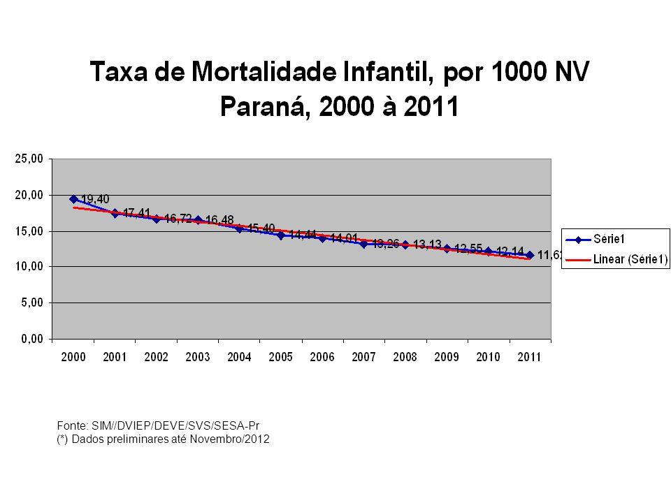 Coeficiente de Mortalidade Infantil/1000 NV, para filhos de mães sem escolaridade, Paraná – 2011* Fonte:SIM/SINASC/VEOMI/DVIEP/DEVE/SVS * Dados Preliminares até Julho 2012
