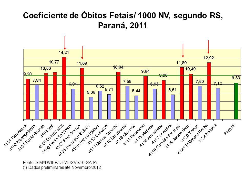 Coeficiente de Óbitos Fetais/ 1000 NV, segundo RS, Paraná, 2011 Fonte: SIM//DVIEP/DEVE/SVS/SESA-Pr (*) Dados preliminares até Novembro/2012