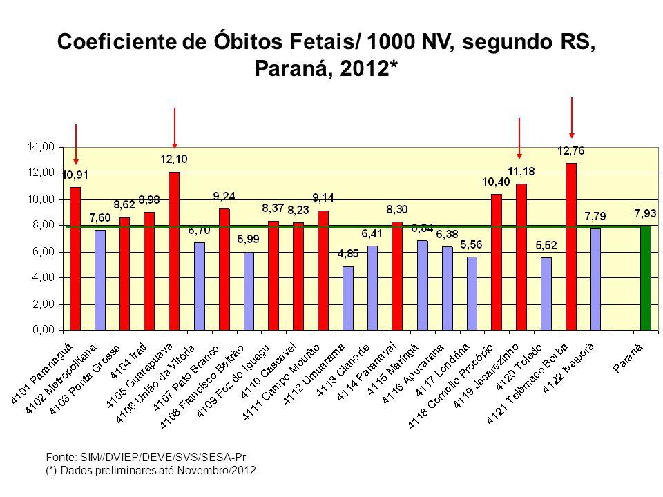 Principais Causas de Mortalidade Infantil, < 01 ANO, Paraná 2011* Fonte: SIM//DVIEP/DEVE/SVS/SESA-Pr (*) Dados preliminares até Julho/2012
