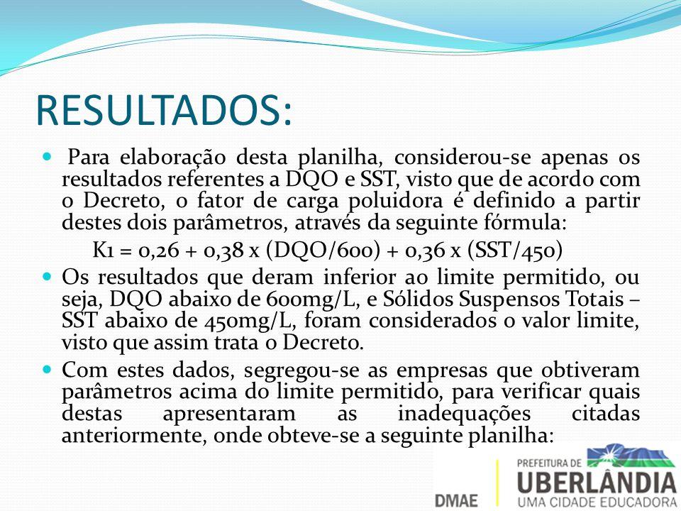RESULTADOS: Para elaboração desta planilha, considerou-se apenas os resultados referentes a DQO e SST, visto que de acordo com o Decreto, o fator de carga poluidora é definido a partir destes dois parâmetros, através da seguinte fórmula: K1 = 0,26 + 0,38 x (DQO/600) + 0,36 x (SST/450) Os resultados que deram inferior ao limite permitido, ou seja, DQO abaixo de 600mg/L, e Sólidos Suspensos Totais – SST abaixo de 450mg/L, foram considerados o valor limite, visto que assim trata o Decreto.