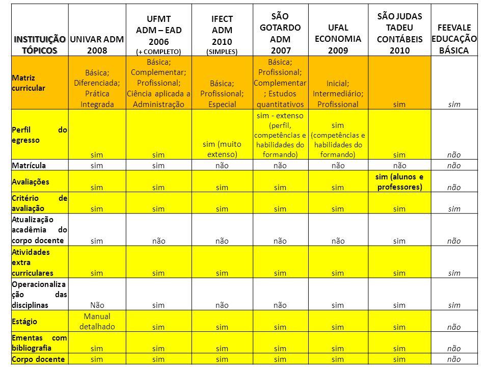 Second Page : INSTITUIÇÃO TÓPICOS UNIVAR ADM 2008 UFMT ADM – EAD 2006 (+ COMPLETO) IFECT ADM 2010 (SIMPLES) SÃO GOTARDO ADM 2007 UFAL ECONOMIA 2009 SÃ