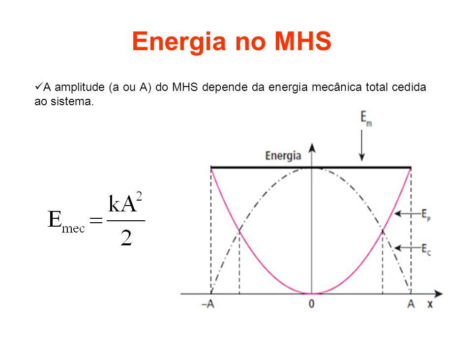 Energia no MHS A soma das duas energias é a energia mecânica (E mec ).
