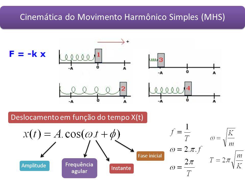 Energia no MHS A amplitude (a ou A) do MHS depende da energia mecânica total cedida ao sistema.