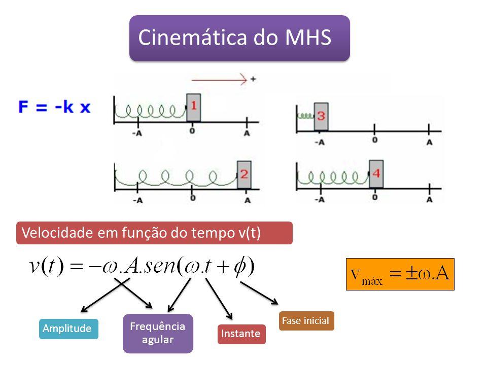 Cinemática do Movimento Harmônico Simples (MHS) Deslocamento em função do tempo X(t) Amplitude Frequência agular Instante Fase inicial