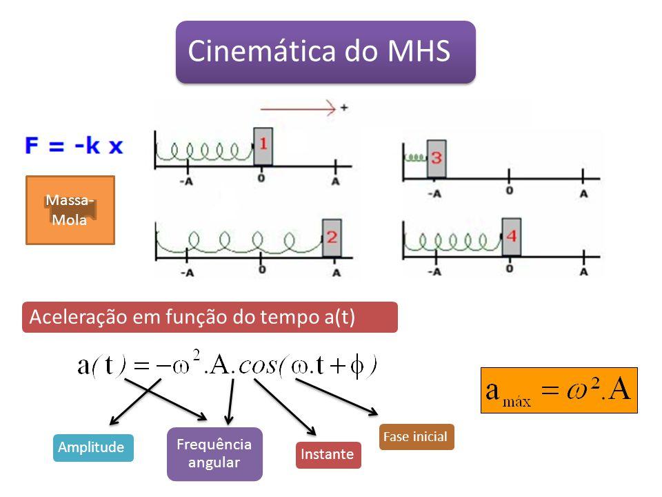 Cinemática do MHS Velocidade em função do tempo v(t) Amplitude Frequência agular Instante Fase inicial